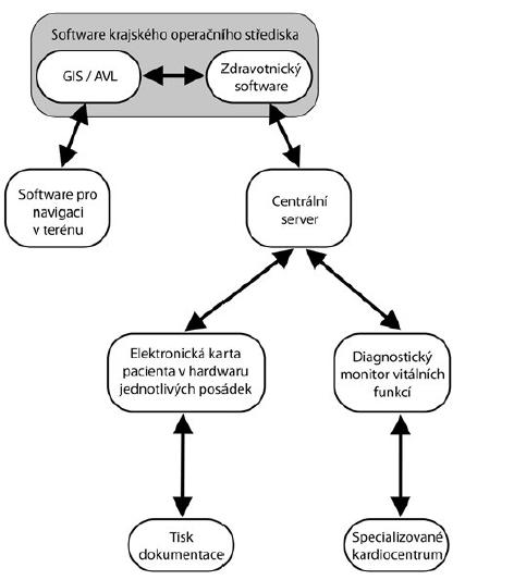 Obecné schéma komunikace mezi softwarovými aplikacemi ZZS