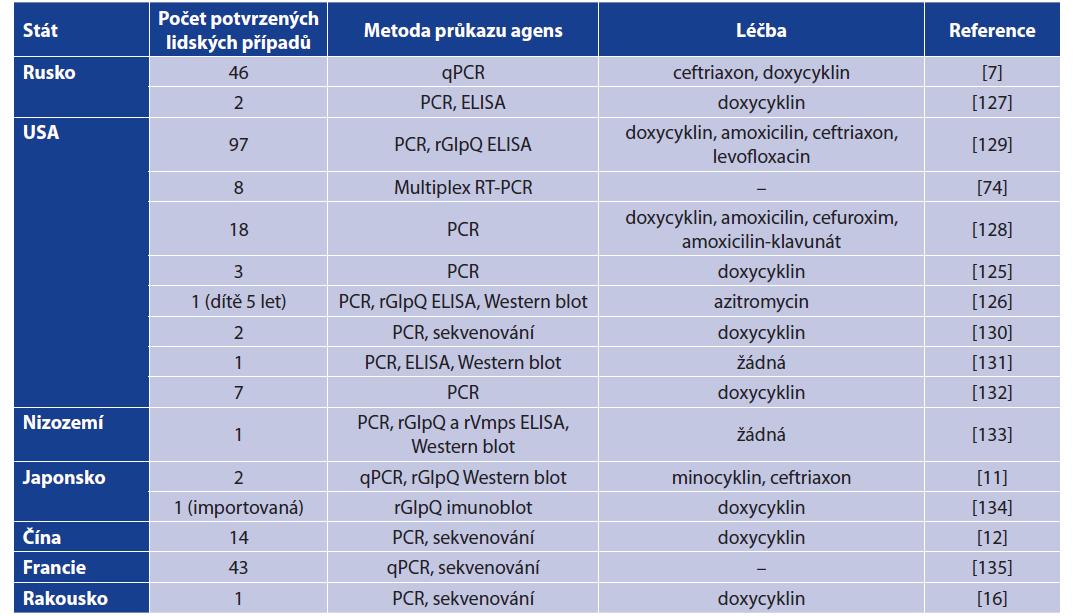 Souhrn případů onemocnění způsobených B. miyamotoi včetně provedené diagnostiky a léčby<br> Table 6. Human clinical cases caused by B. miyamotoi including diagnostic approach and treatment