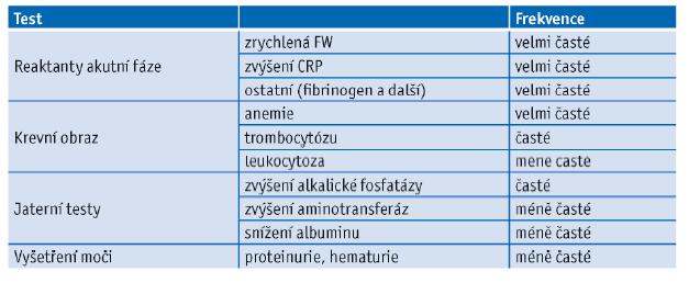 Změny základních laboratorních testů u obrovskobuněčné arteriitidy