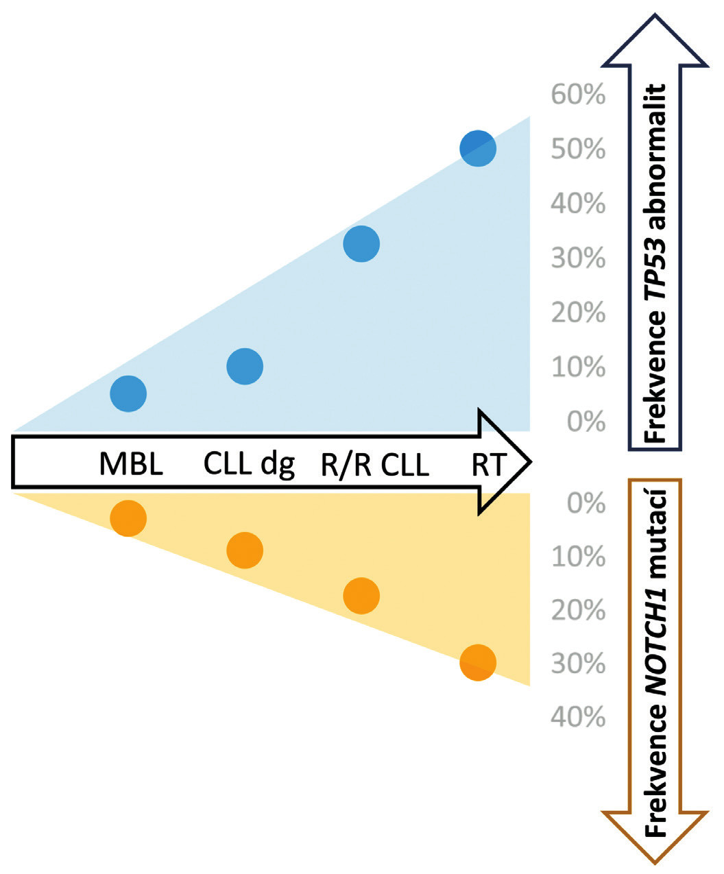 Výskyt mutací vgenech TP53 aNOTCH1 vrůzných fázích chronické lymfocytární leukemie (CLL) [34, 48, 49]. MBL – monoklonální B-lymfocytóza, R/R – relabující/refrakterní, dg – při diagnóze, RT – Richterova transformace