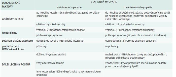Tab | Diferenciální diagnostika autoimunní a neautoimunní statinové myopatie a léčebné postupy