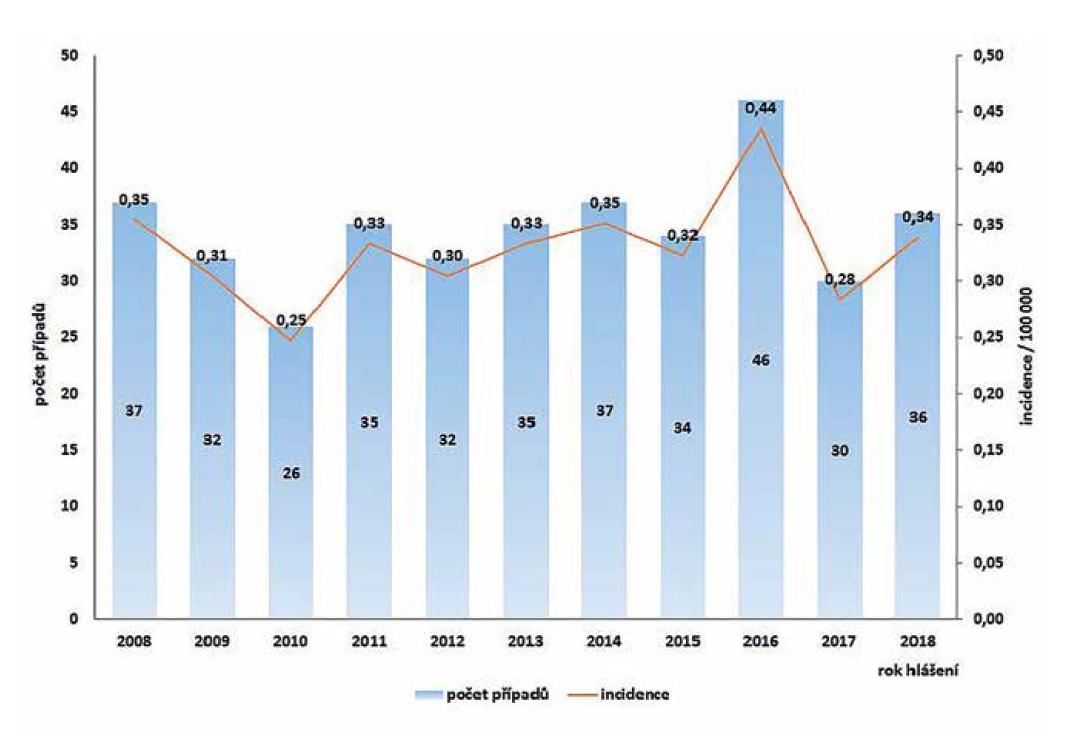 Počet případů a incidence onemocnění listeriózou v České republice v letech 2008–2018, EpiDat, ISIN<br> Figure 1. Listeriosis cases and incidence rates in the Czech Republic in 2008–2018, EpiDat, ISIN