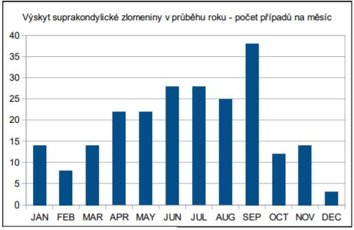 Distribuce suprakondylické zlomeniny v průběhu roku