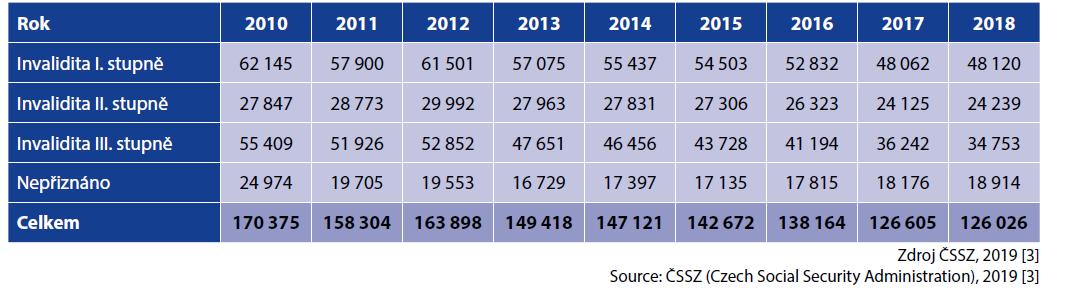 Počet posouzení všech invalidit za období 2010–2018<br> Table 4. Total number of invalidity assessments in 2010–2018