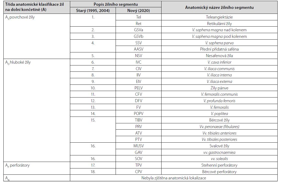 Anatomická klasifikace žilního systému dolních končetin, rozdělení žilních segmentů do čtyř tříd (AS , AD , AP , AN ) a jejich popis podle staré a nové CEAP klasifikace