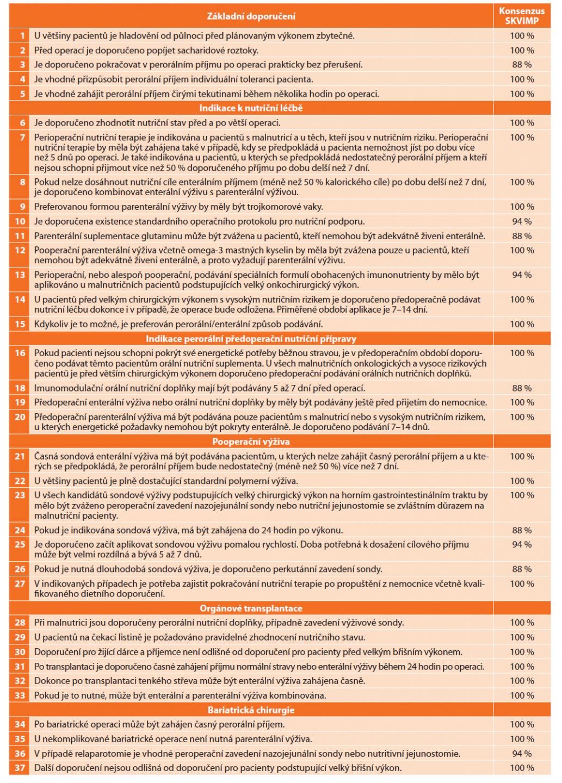 Stručný souhrn doporučení ESPEN s konsenzuálním hlasováním pracovní skupiny SKVIMP<br> Tab. 1: Brief summary of ESPEN guidelines with consensual voting of the working group of the Czech Society for Clinical Nutrition and Intensive Metabolic Care (SKVIMP)