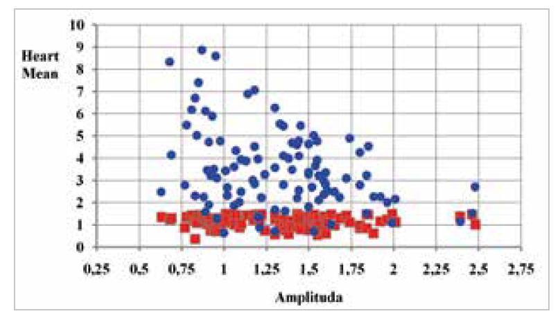 Graf 3b: Srovnání střední dávky na srdce (modrá – konvenční plán, červená - radioterapie v hlubokém nádechu)<br> Graph 3b: Comparison of mean dose for heart (blue – conventional plan, red – deep-breath radiotherapy)