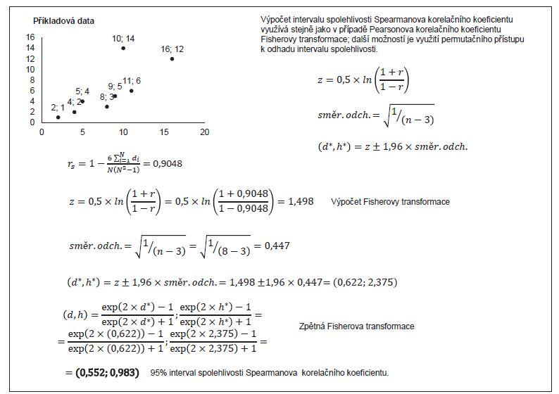 Příklad 3. Výpočet 95% intervalu spolehlivosti Spearmanova korelačního koeficientu (data z příkladu 1).