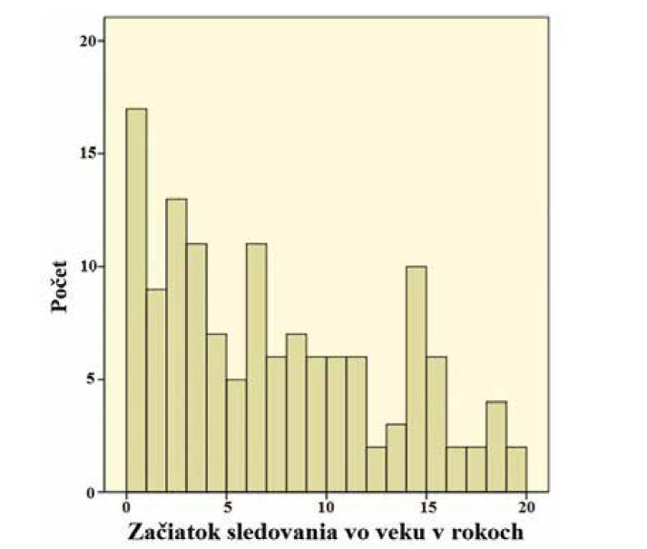 Vek pacientov v rokoch na začiatku sledovania (priemerný vek:<br> 6 rokov, najmladší pacient: 3 týždne, najstarší pacient: 19 rokov).