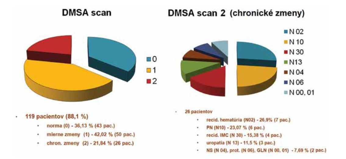 Výsledky DMSA scanu v súbore 135 pacientov.