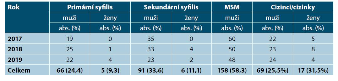Rozdělení případů syfilis podle klinického nálezu, způsobu přenosu a země původu