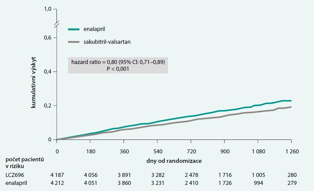 Úmrtí z kardiovaskulární příčiny ve studii PARADIGM-HF
