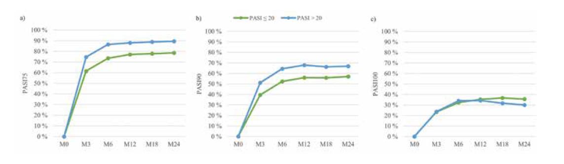 PASI 75 (a), PASI 90 (b) a PASI 100 (c) podle výchozí hodnoty PASI před léčbou