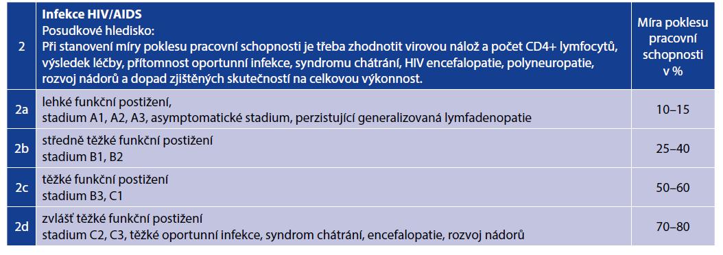 Příloha k vyhlášce č. 359/2009 Sb., kapitola I, Infekce, položka 2<br> Table 1. Annex to Regulation No. 359/ 2009, Chapter I Infections, item 2