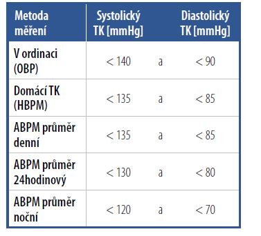 Cílové hodnoty krevního tlaku při různých způsobech měření