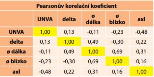 Výsledné hodnoty Pearsonova korelačního koeficientu. UNVA – nekorigovaná zraková ostrost do blízka; axl – axiální délka oka; delta – změna průměru zornice.