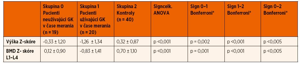 Zhodnotenie vplyvu liečby prednizónom v čase vyšetrení na rast a kostnú minerálovú denzitu v oblasti L1–L4.