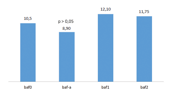 Binokulární akomodační facilita a její změny u kontaktní čočky typ 1 (baf1) a typ 2 (baf2)