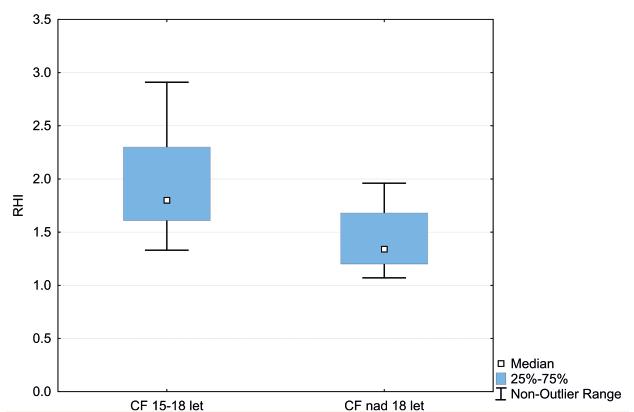 Krabicový graf vyjadřuje interkvartilové rozmezí RHI u dospívajících vs. dospělých s CF. Horizontální linie označuje medián hodnot, úsečky maximální a minimální získanou hodnotu.<br> RHI – reaktivní hyperemický index, CF – cystická fibróza