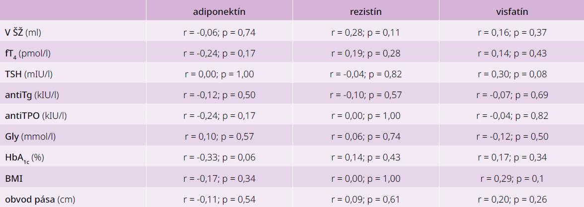 Korelácie medzi jednotlivými adipokínmi a parametrami glycidového a tyroidálneho metabolizmu u pacientov bez poruchy glukózového a tyroidálneho metabolizmu