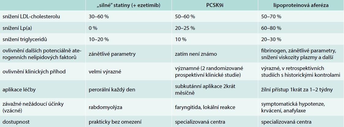 Srovnání současných nejúčinnějších léčebných metod snižujících LDL-cholesterol