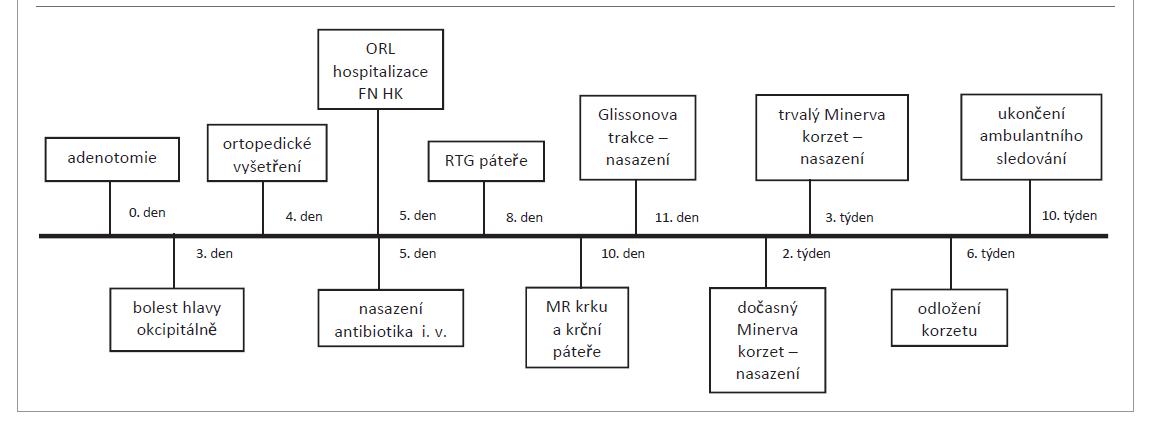 Časová osa pacienta s Griselovým syndromem.<br> Tab. 1. Timeline of a patient with Grisel's syndrome.