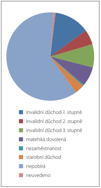 Rozložení všech analyzovaných pacientů podle sociálních dávek.<br> Fig. 4. Distribution of all patients analysed by social benefi ts.