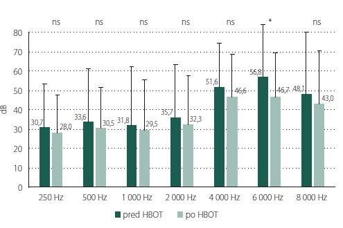 Testovanie miery rozdielov u jedincov, u ktorých bola HBOT indikovaná ako súčasť sekundárnej liečby náhlej straty sluchu. Číselné hodnoty udávajú aritmetické priemery, chybová úsečka znázorňuje veľkosť smerodajnej odchýlky, p hodnota testovacieho kritéria dvojvýberového t-testu je udaná nad jednotlivými dvojicami stĺpcov. ns – štatistické rozdiely sú nesignifikantné; p > 0,05.<br> * rozdiely v priemerných hodnotách sú štatisticky významné; p < 0,05 <br>Fig. 4. Testing the difference in rates in subjects whose HBOT was part of the secondary treatment for sudden hearing loss. The numerical values indicate the arithmetic mean and the error line represents the size of the standard deviation; p value of the test criterion of the two-choice t-test is given above the individual pairs of columns. ns – statistical differences are not significant; p > 0.05.<br> * diff erences in mean values are statistically significant; p < 0.05