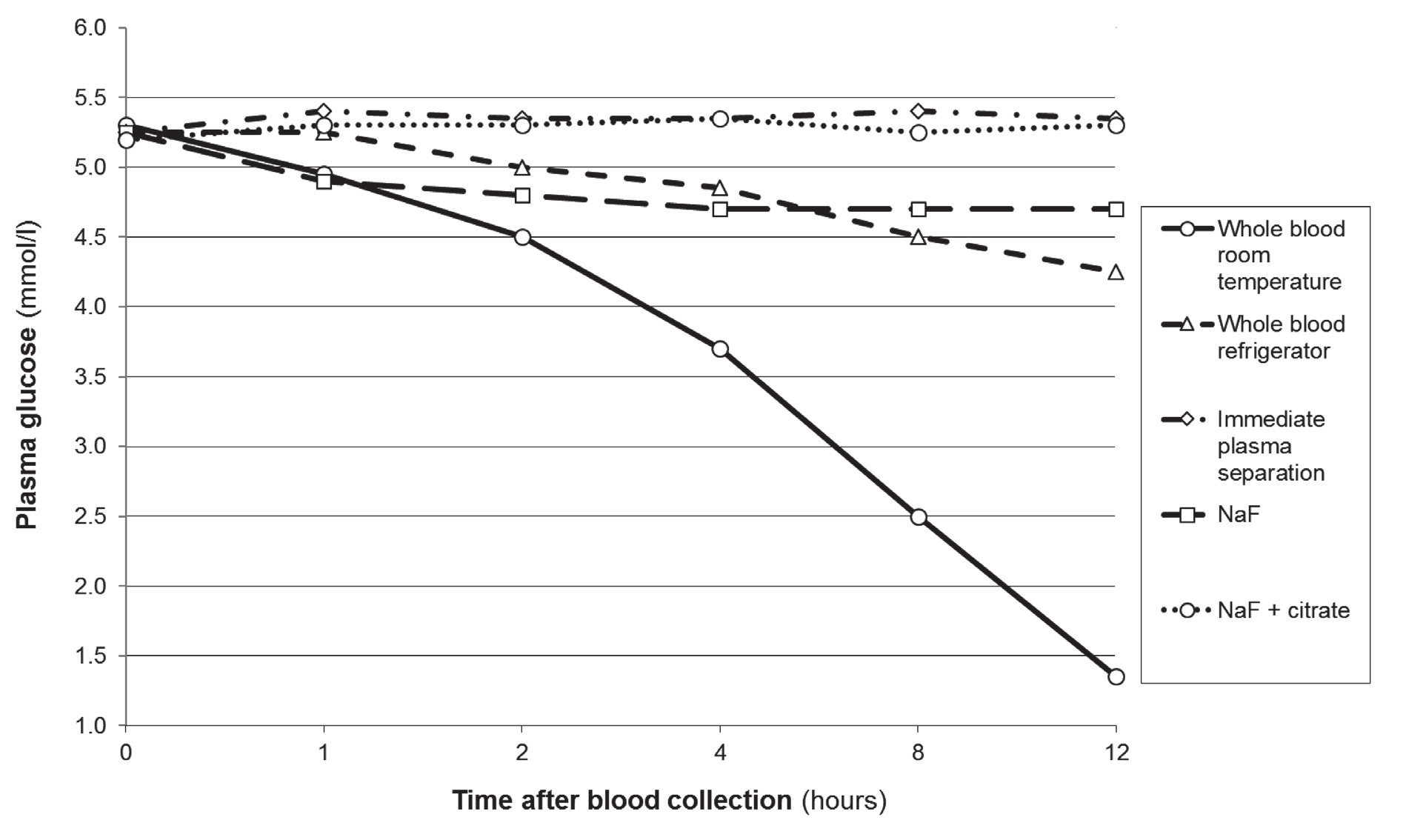 Glucose concentration in venous blood stored under different conditions.