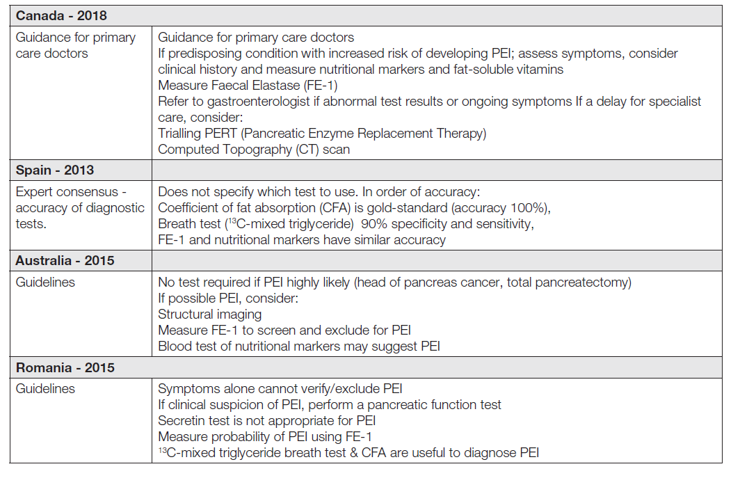 Table 3. Guidelines/expert consensus for the management of pancreatic exocrine insufficiency (PEI) published worldwide [3].
