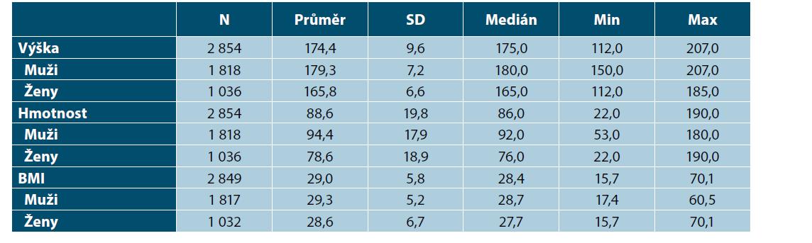 Výška, hmotnost a BMI