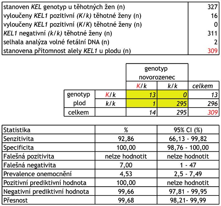 """Schéma 1 Stanovení přítomnosti alely KEL1 plodu u KEL1 negativních žen – výsledky a parametry screeningového testu.<br> Stanovení přítomnosti alely KEL1 plodu má klinický význam u aloimunizovaných žen s přítomnou aloprotilátkou anti-K. Aloprotilátku anti-K  si může vytvořit pouze KEL1 negativní žena (genotyp k/k) po kontaktu s  KEL1 pozitivními erytrocyty (krevní transfuze, fetomaternální hemoragie). Plod je však ohrožen rozvojem hemolytické nemoci pouze v případě, že má na povrchu svých erytrocytů přítomen komplementární antigen """"K"""" (genotyp K/k).<br> Celkem bylo vyšetřeno 327 těhotných žen, KEL genotyp těhotné ženy byl stanoven z leukocytů v periferní žilní krvi a KEL genotyp plodu z volné fetální DNA v plazmě. KEL genotyp plodu byl následně ověřen stanovením KEL genotypu novorozence z bukálního stěru. KEL genotyp ženy/plodu/novorozence byl stanoven minisekvenací. Celkem se podařilo získat 309 """"tripletů"""" (KEL genotyp ženy/plodu/ novorozence).<br> CI (confidence interval) – interval spolehlivosti."""