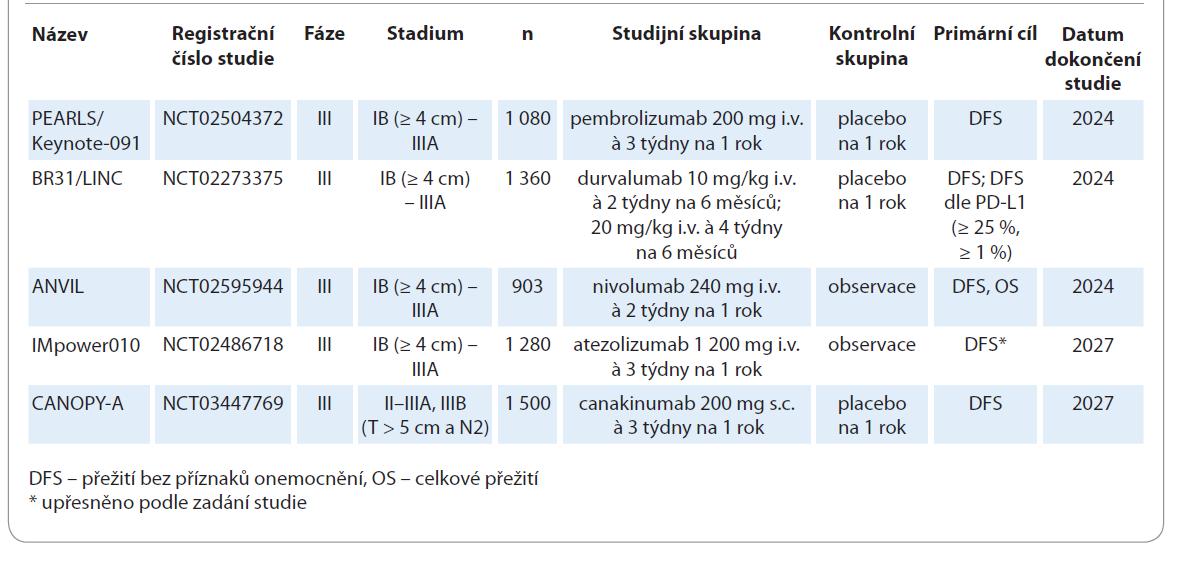 Přehled klinických studií fáze III s adjuvantní imunoterapií (volně inspirováno [20]).