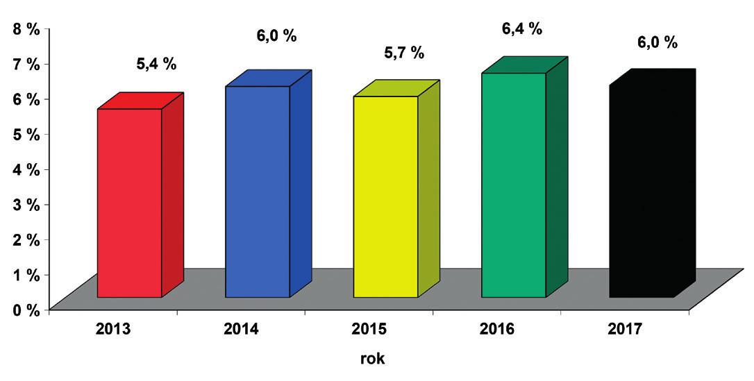 Rescreening sluchu novorozenců v České republice – počty porodů podle Českého statistického úřadu, počet vykázaných kódů rescreening sluchu novorozence (73029) v součtu od všech zdravotních pojišťoven