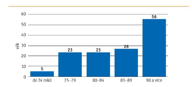 Podíl pacientů s profesionální pomocí či asistencí při běžných činnostech podle věku (v %)