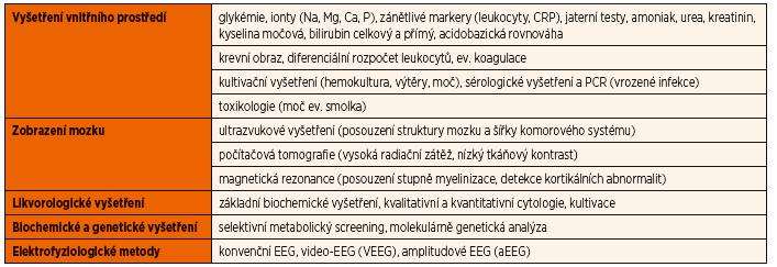 Paraklinické metody [11].
