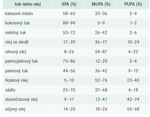 Složení mastných kyselin (v %) nejběžnějších tuků a olejů. Upraveno podle [5]