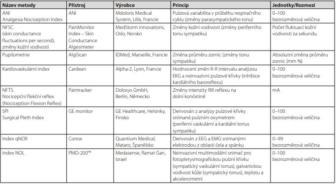 Přehled dostupných přístrojových metod hodnocení nocicepce