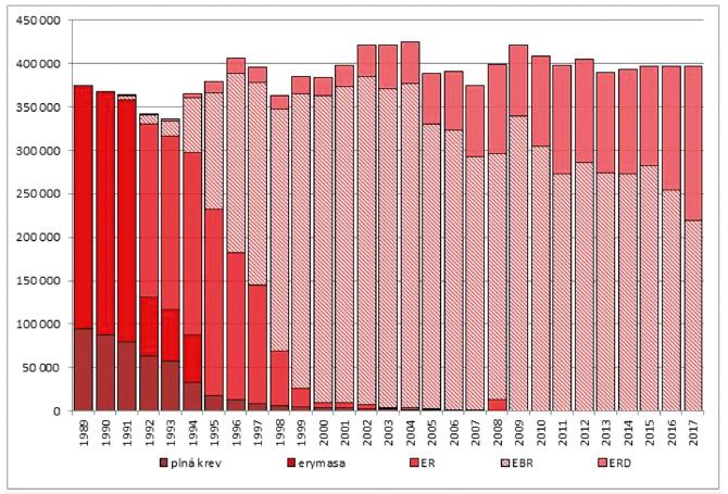 Trendy v produkci transfuzních přípravků červené krevní řady v letech 1989–2017