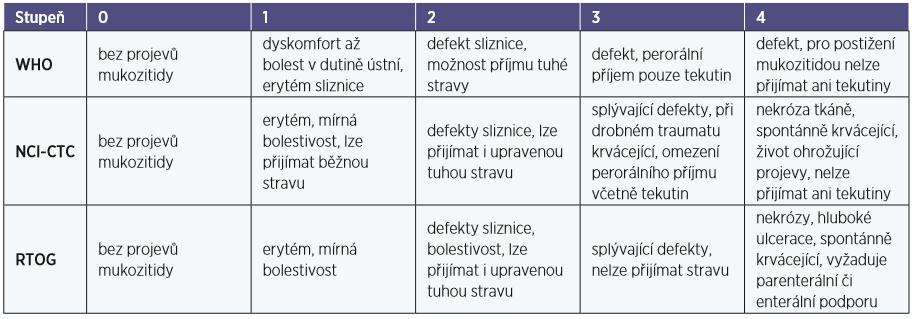 Skórovací systém mukositidy (18, 29)
