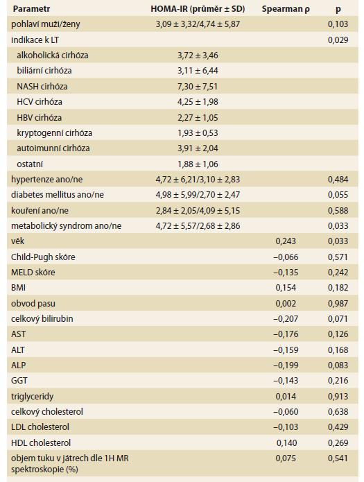 Korelace mezi HOMA-IR před transplantací jater s ostatními předtransplantačními faktory.<br> Tab. 4. Correlation between HOMA-IR before liver transplantation with other pre-transplant factors.