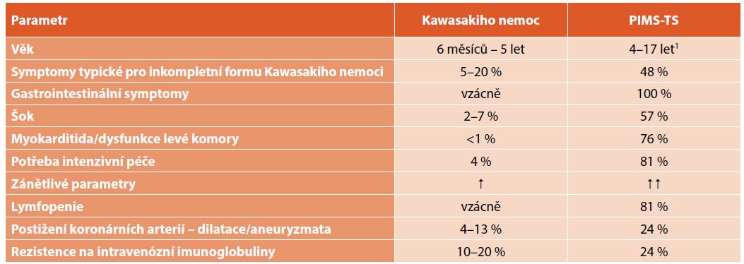 Rozdíly mezi Kawasakiho nemocí a syndromem multisystémové zánětlivé odpovědi asociovaným s COVID-19 u dětí (PIMS-TS) [5].