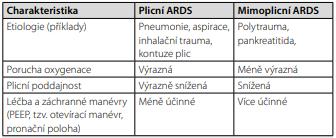 Souhrn rozdílů plicního a mimoplicního fenotypu ARDS