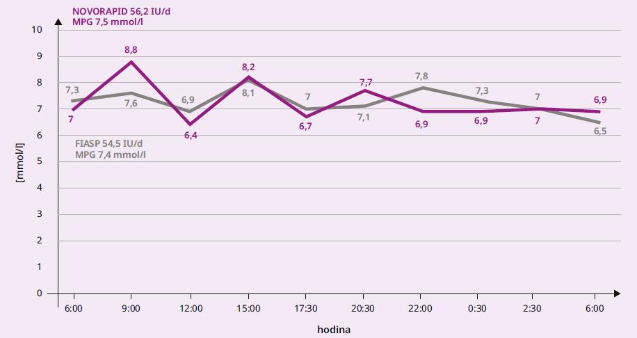 1 Průměrné hodnoty glykemie během dne u osob s DM2T při léčbě pomocí CSII inzulinem Novorapid a následně Fiasp, N = 17