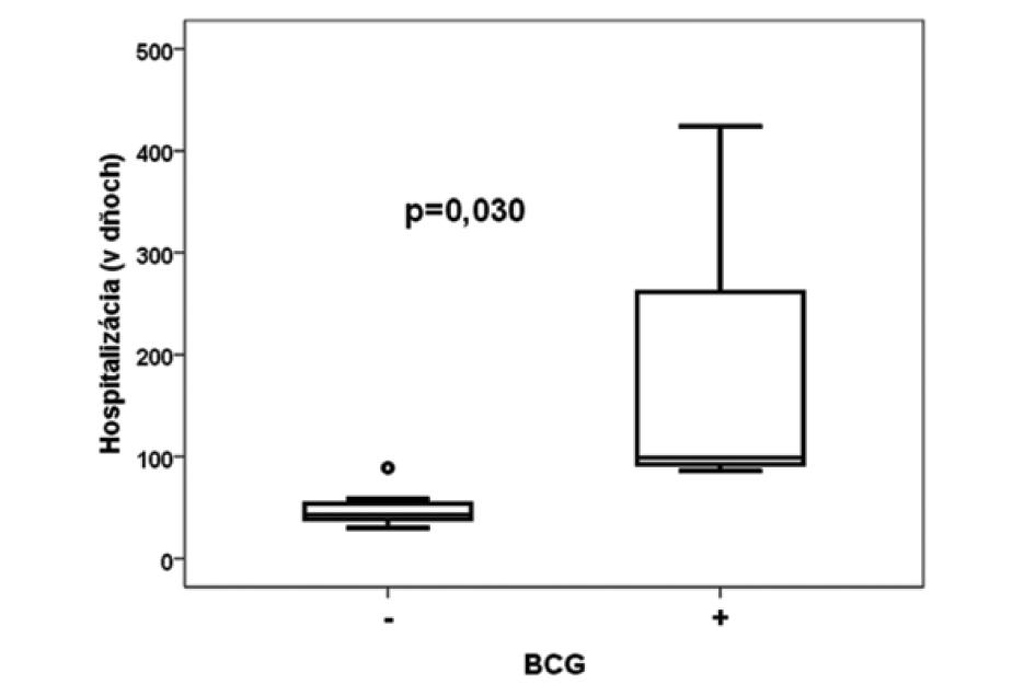 Porovnanie počtu dní hospitalizácie v skupinách BCG+/BCG