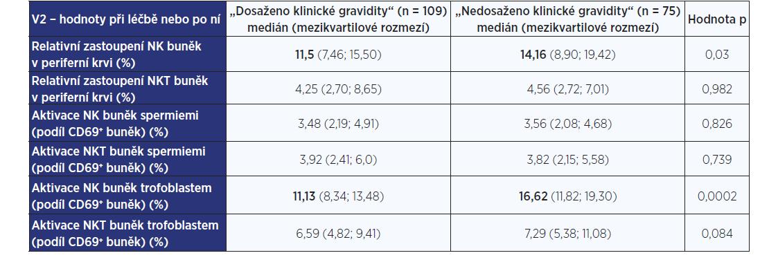 Laboratorní nálezy ve skupinách žen s klinickou graviditou a bez klinické gravidity – hodnoty při nebo po imunointervenční léčbě (V2)