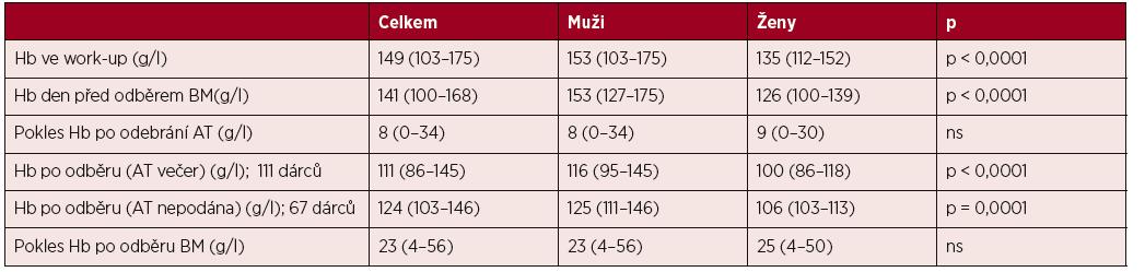 Změny hladiny hemoglobinu při odběru autotransfuze a kostní dřeně