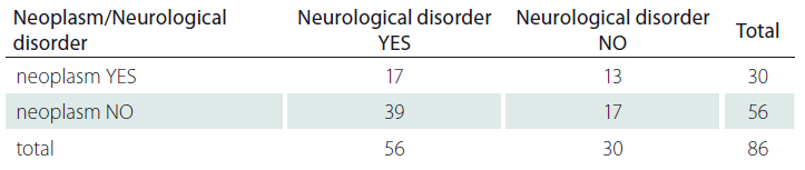 Neurological disorder and neoplasm.