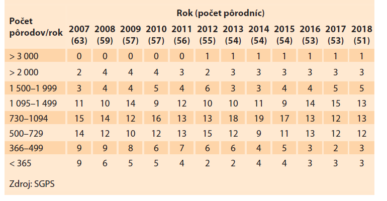 Pôrodnice a počty pôrodov v Slovenskej republike v rokoch 2007–2018.<br> Tab. 1. Maternity hospitals and numbers of births in the Slovak Republic in 2007–2018.