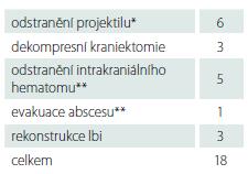 Typy operačních zákroků.